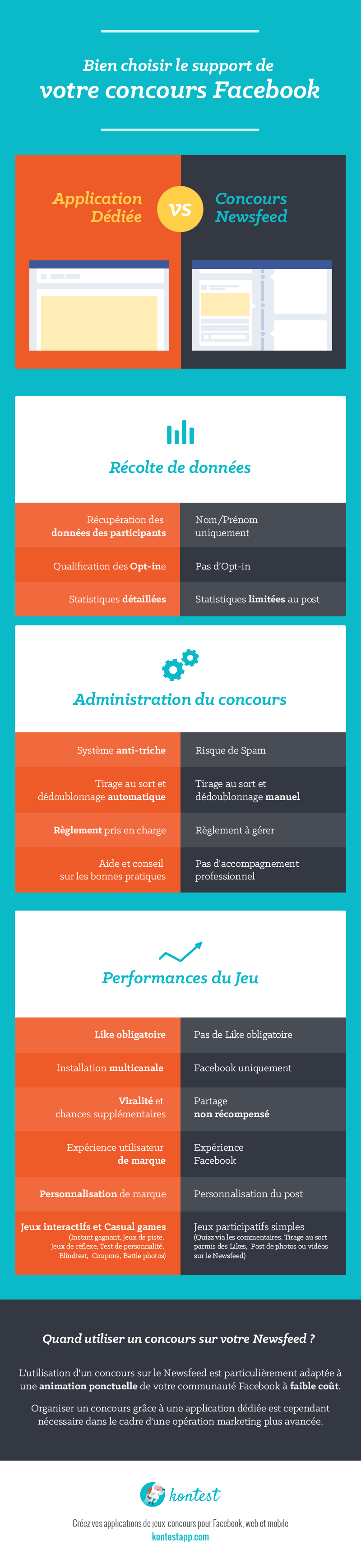Infographie concours application vs newsfeed
