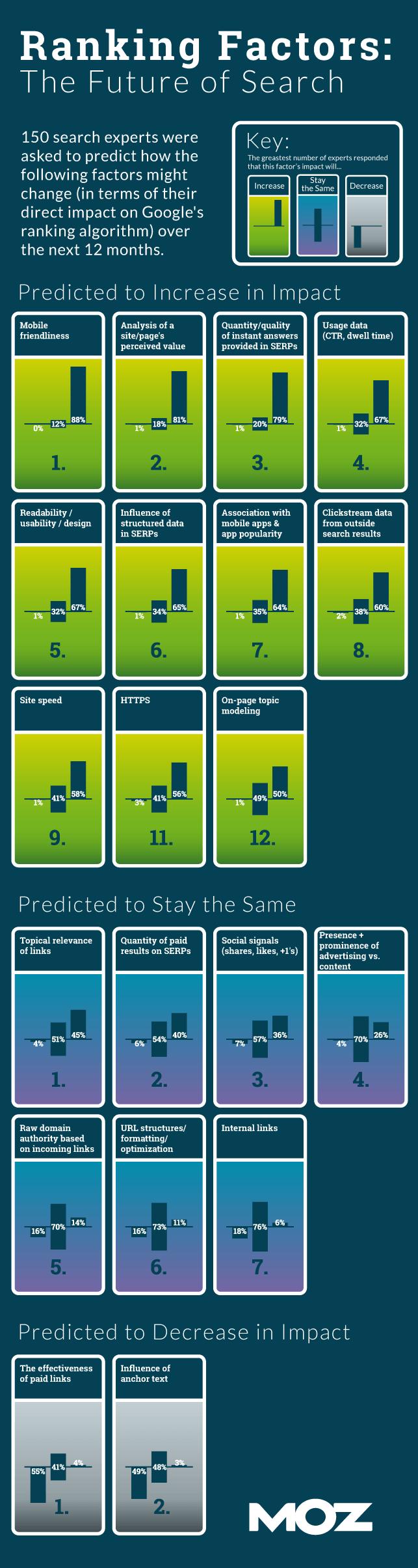 Infographie évolution SEO 2016