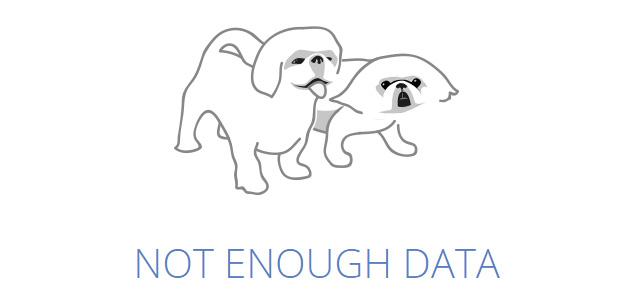 Not enough data similar web