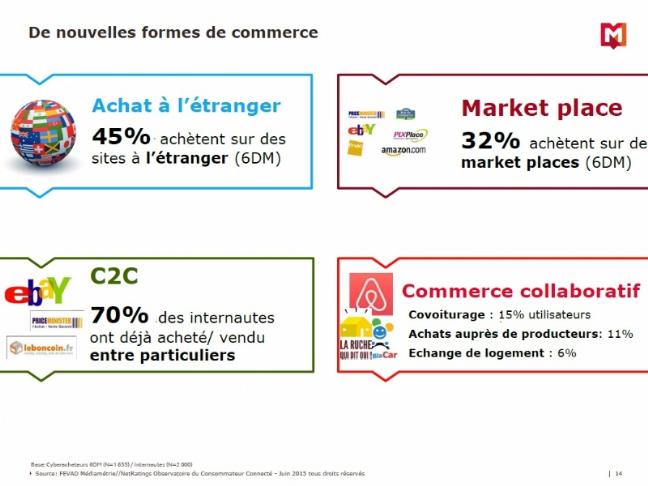Nouveau Ecommerce 2015