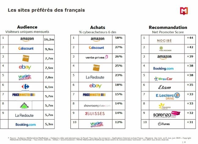 Sites préférés Français Ecommerce 2015