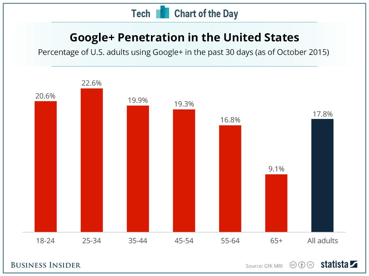 Utilisation google plus Etats-Unis