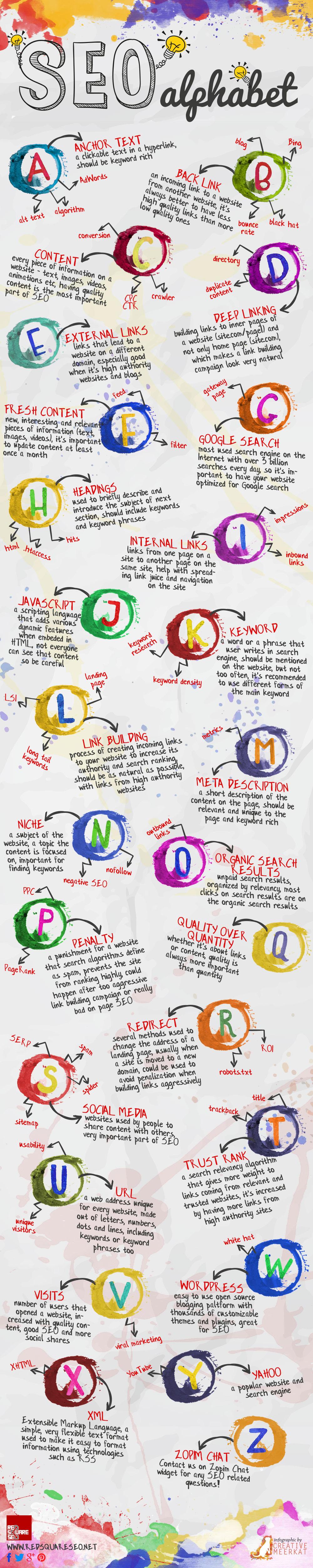 infographie alphabet SEO