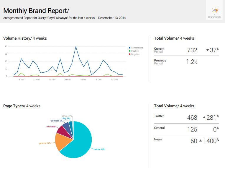 rapport mensuel Brandwatch