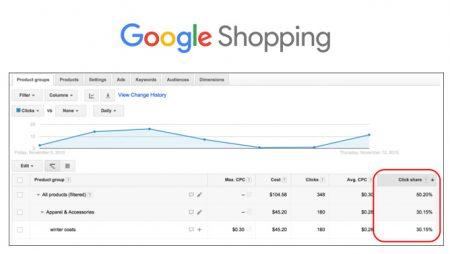 Click Share sur Google Shopping : découvrir la part de clics des annonces !