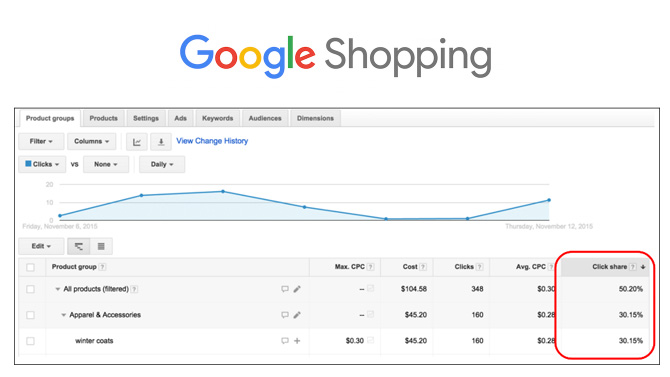 click share google shopping