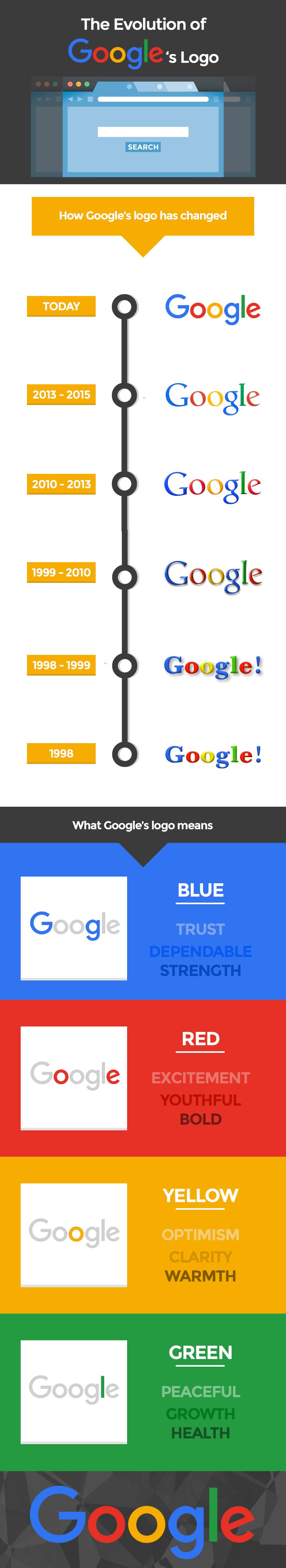 infographie logo Google