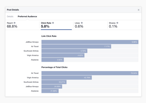facebook insights preferred audience