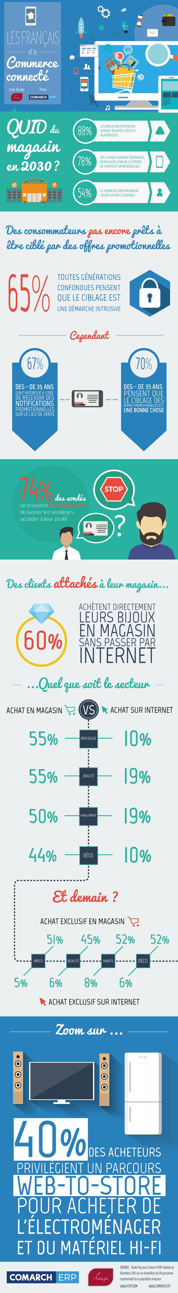 infographie magasins connectés france