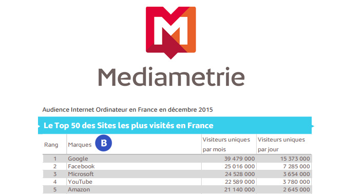 Top 10 des sites de rencontres les plus improbables