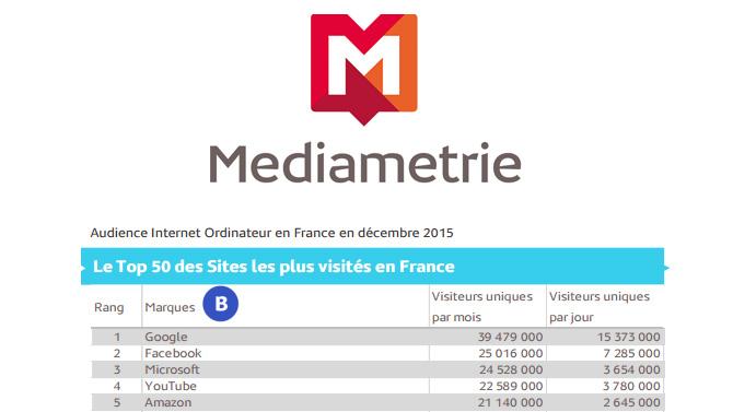 Médiamétrie top 50 Décembre-2015