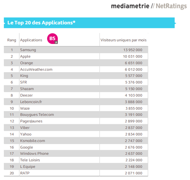 applications mobiles populaires mediametrie