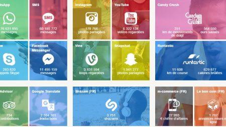 Les chiffres clés des applications mobiles en temps réel !