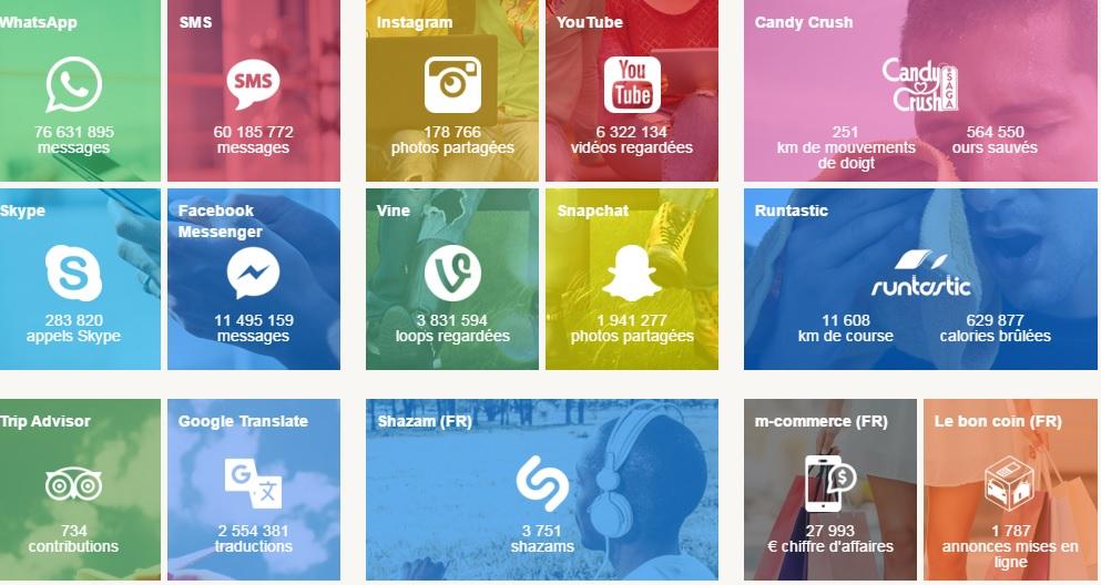 chiffres clés applications mobiles