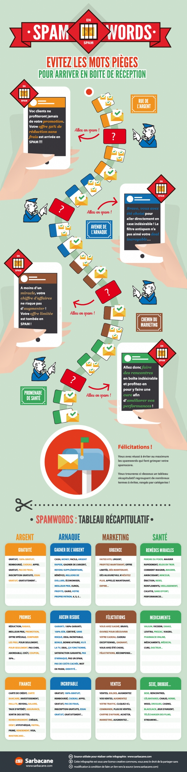 Infographie Spamwords Emailing