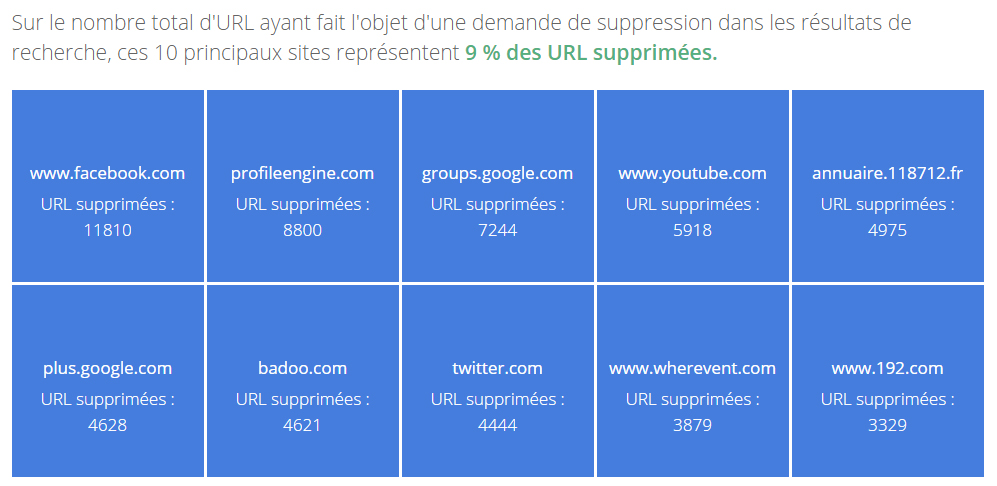 sites droit oubli google