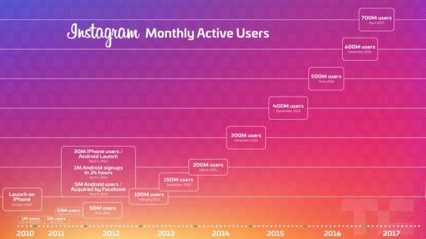 utilisateurs actifs instagram