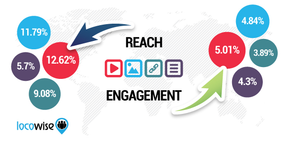 reach engagement facebook 2016