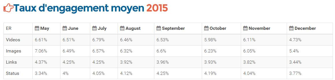 taux engagement moyen facebook 2015