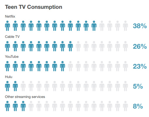 consommation TV ados