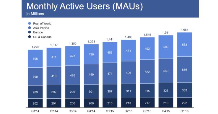facebook utilisateurs mensuels 2016