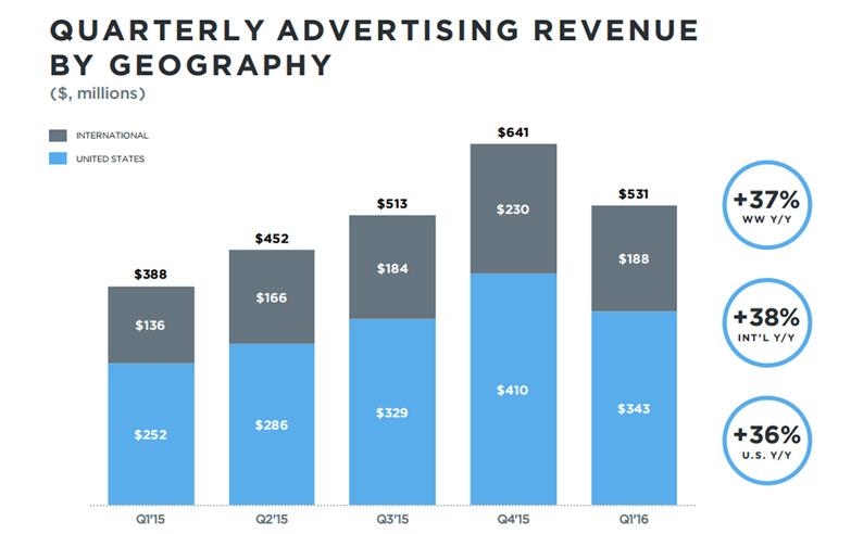 revenus publicitaires Twitter