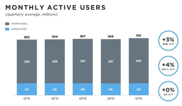 utilisateurs actifs mensuels Twitter