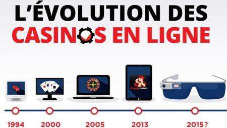 L'évolution des casinos en ligne de 1994 à aujourd'hui ! (Infographie)