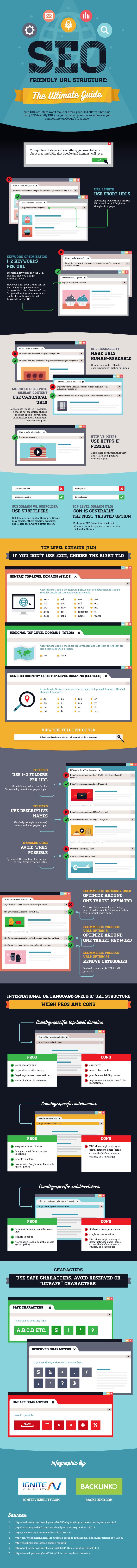 infographie sur l'optimisation des URLs en SEO