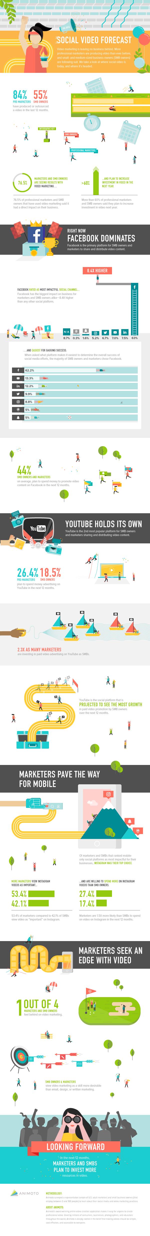 infographie vidéo marketing réseaux sociaux