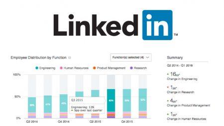 LinkedIn lance les Premium Insights !