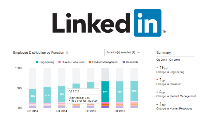linkedin premium insights