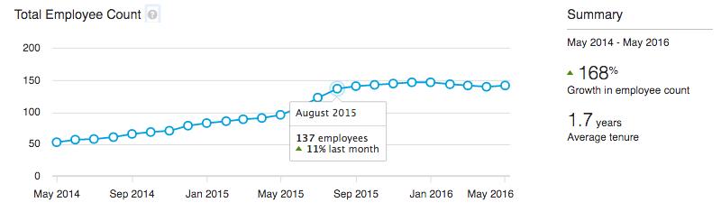 nombre employés premium insights