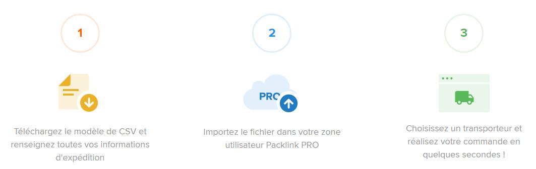 fonctionnement packlink pro