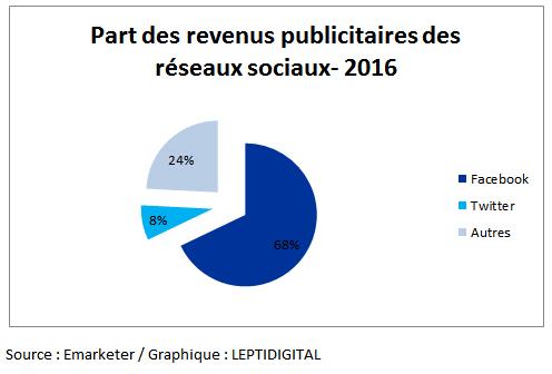marché publicité réseaux sociaux 2016