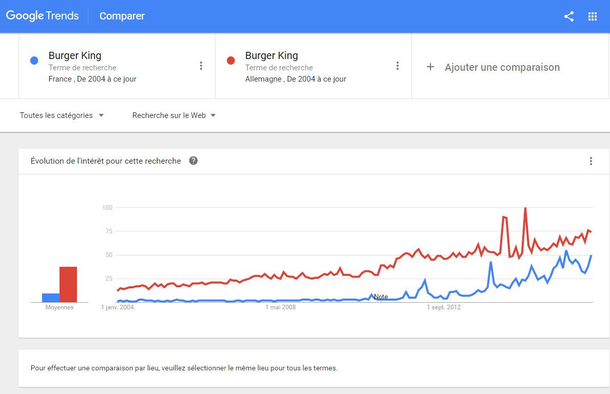 google trends comparaison geolocalisation