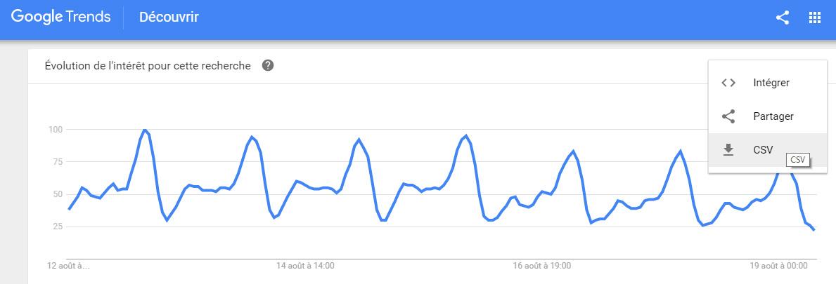 télécharger données google trends