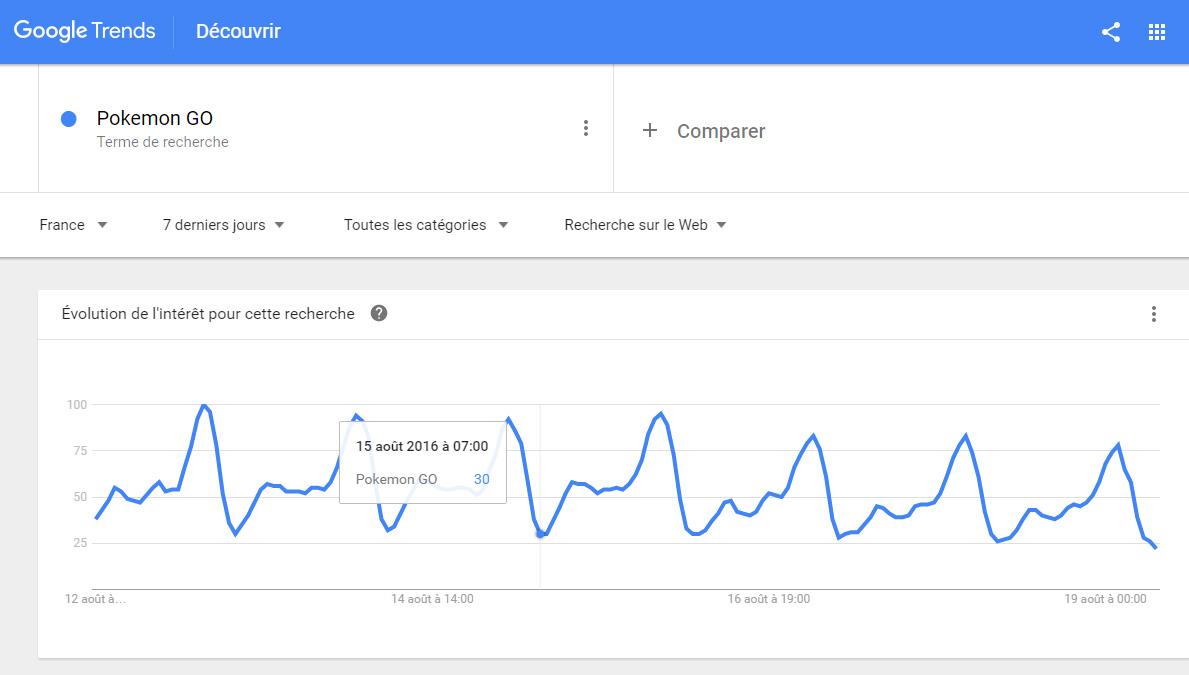 tendances google trends jours