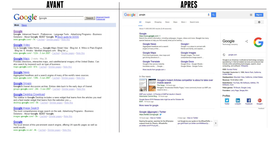 évolution résultats google