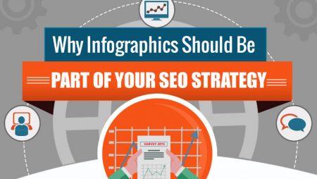 Pourquoi devriez-vous intégrer les infographies à votre stratégie SEO ? [Infographie]