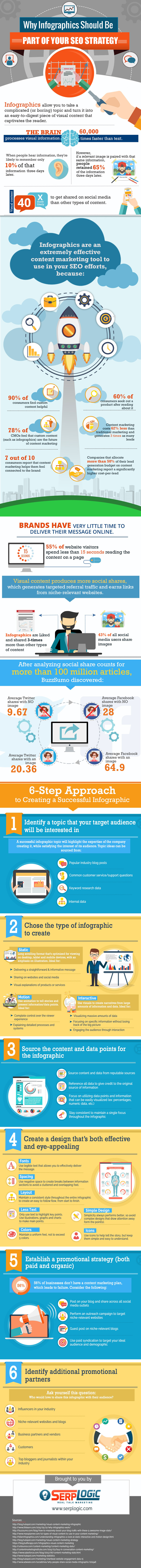 pourquoi créer infographies