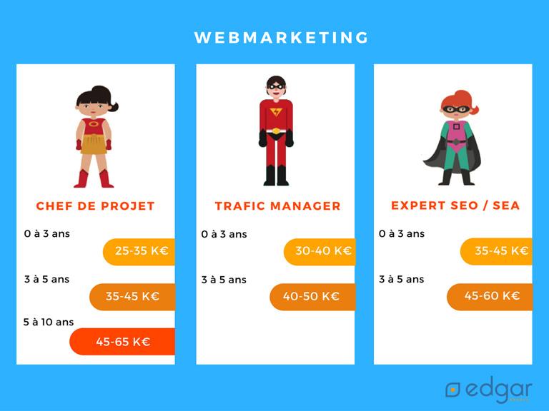 salaire chef de projet web et seo