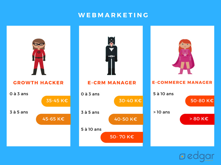 salaire growth hacker