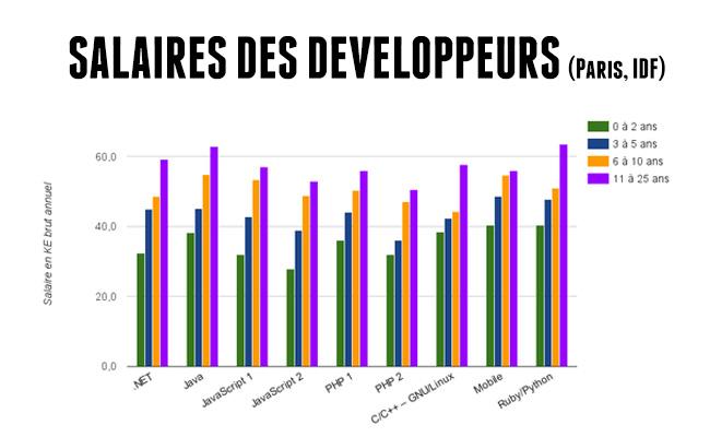 salaires développeur web