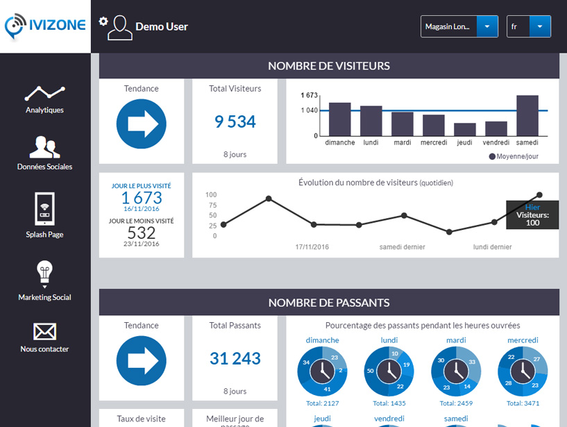 ivizone statistiques visiteurs