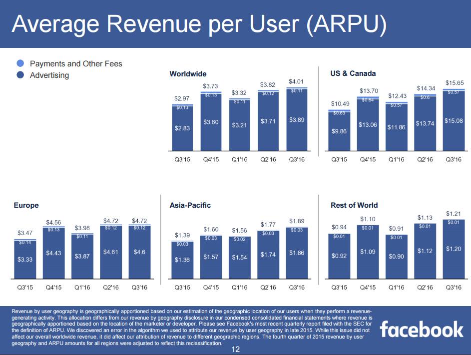 revenu moyen par utilisateur facebook 2016