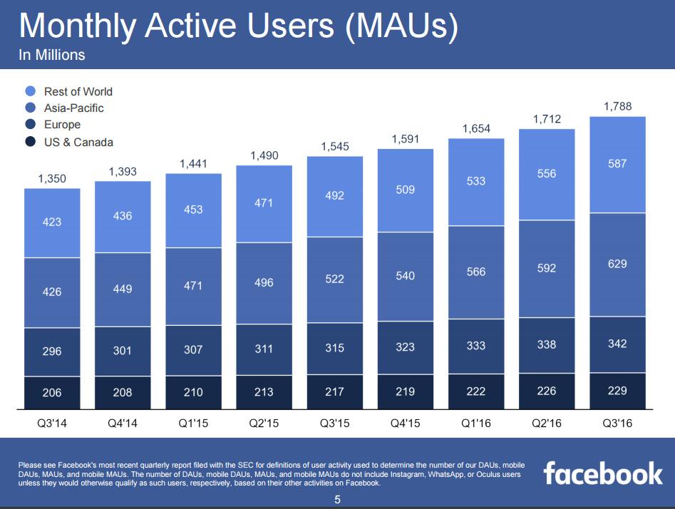 utilisateurs actifs facebook 2016
