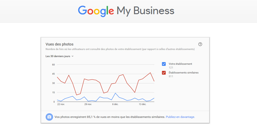 rapport photos google my business