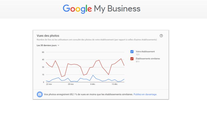 2 nouveaux rapports sur les photos ajoutées dans Google My Business !