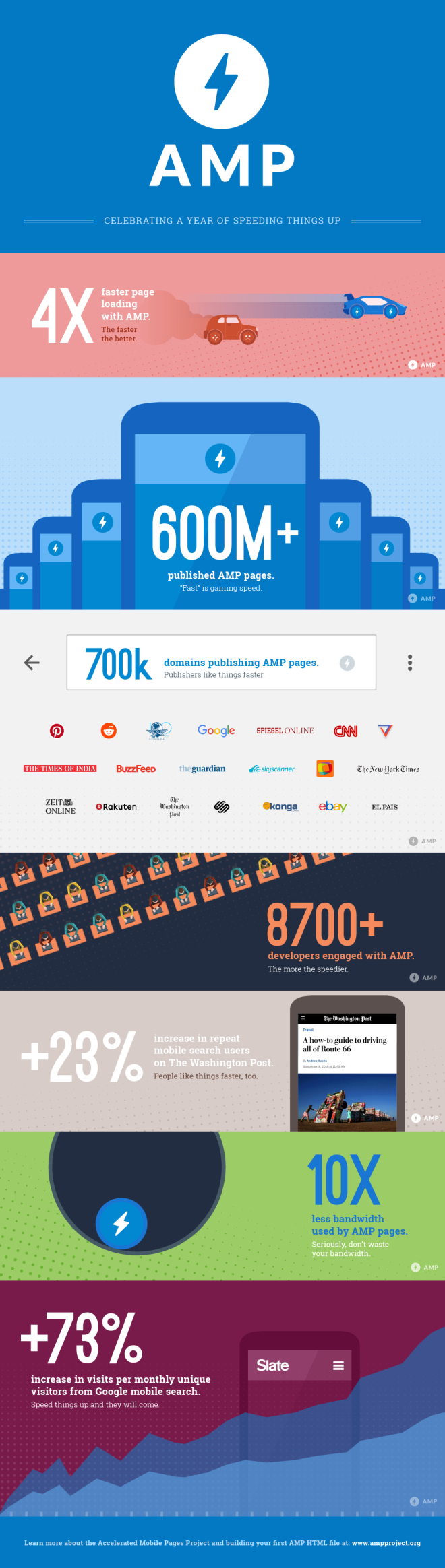 infographie amp